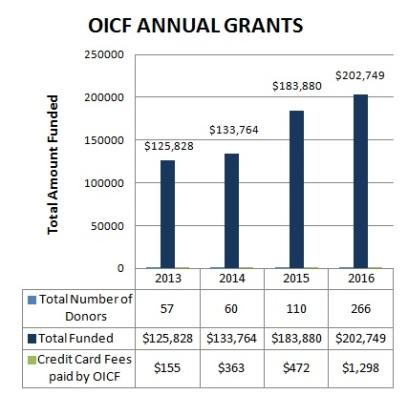 Grants graph 2013-16